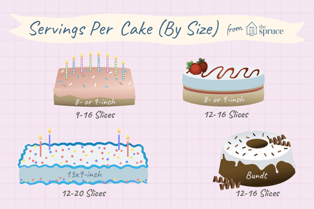 Approximate Servings (slices) Per Cake (by Size)