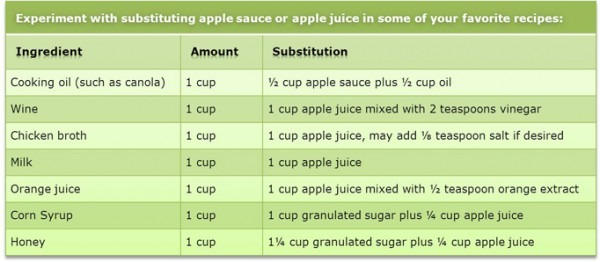 Substituting With Apple Juice & Apple Sauce