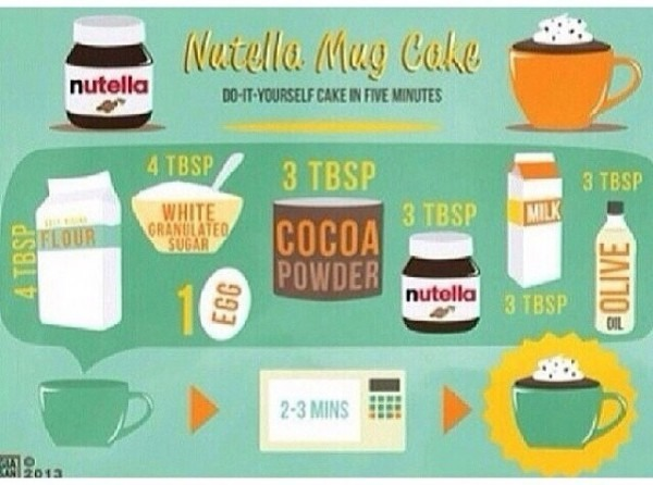 Nutella Microwave Cake For Beginners  Delicious, Fun, And Simple